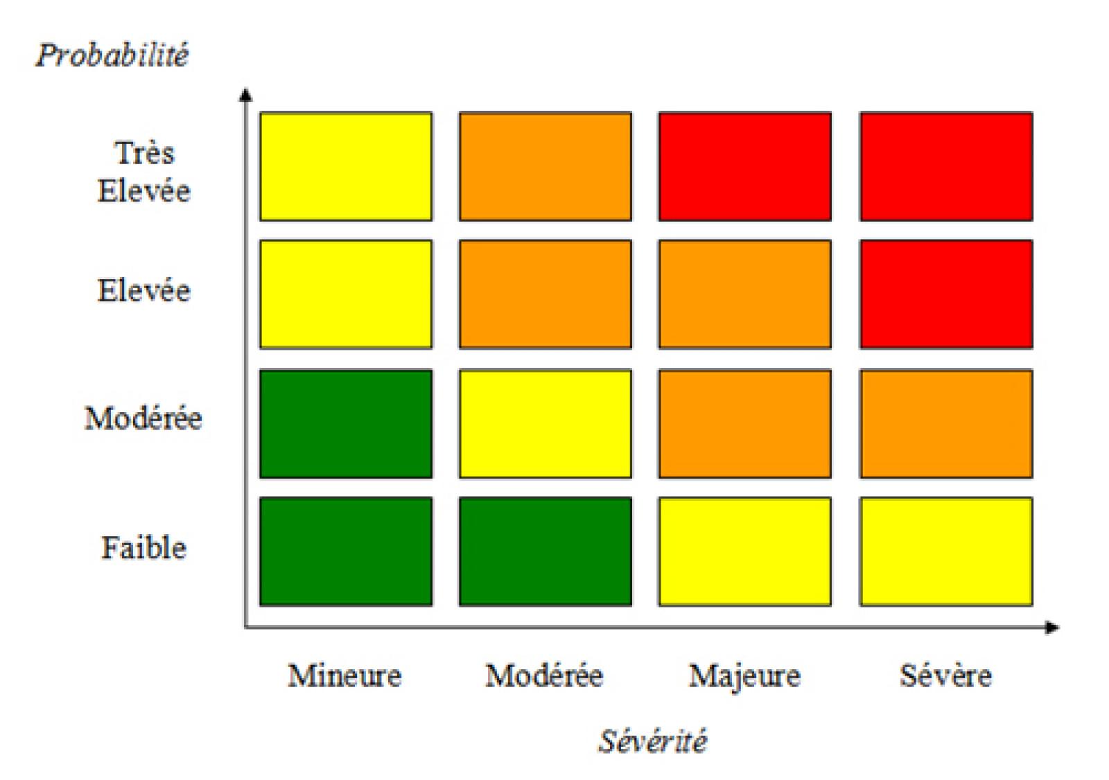 L'élaboration du Document unique d'évaluation des risques - Cercle K2